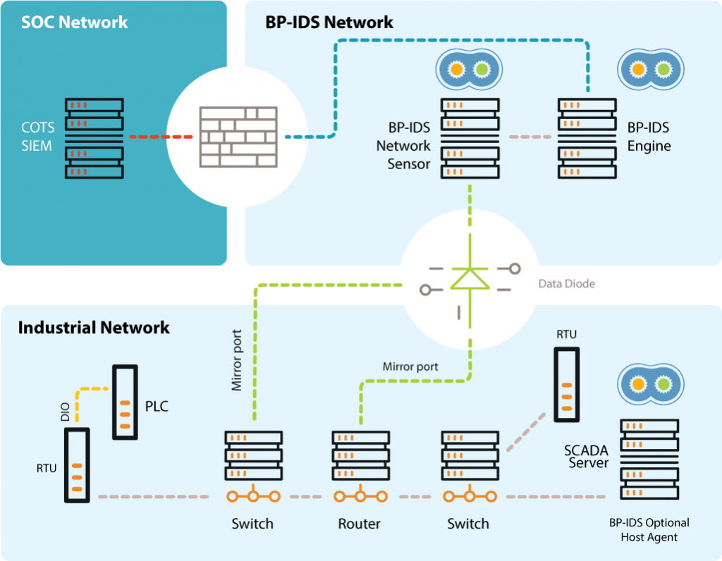 BP-IDS - System architecture